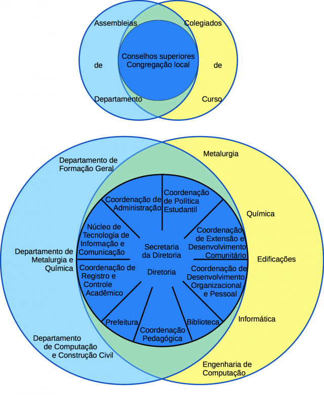 organograma2
